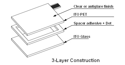 Resistive Touch Screen-3-Layer Construction