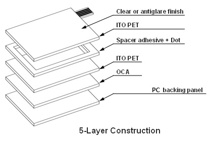 Resistive Touch Screen-5-Layer Construction